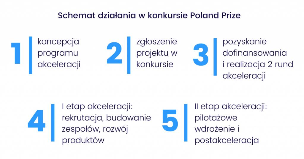 poland prize - schemat działania