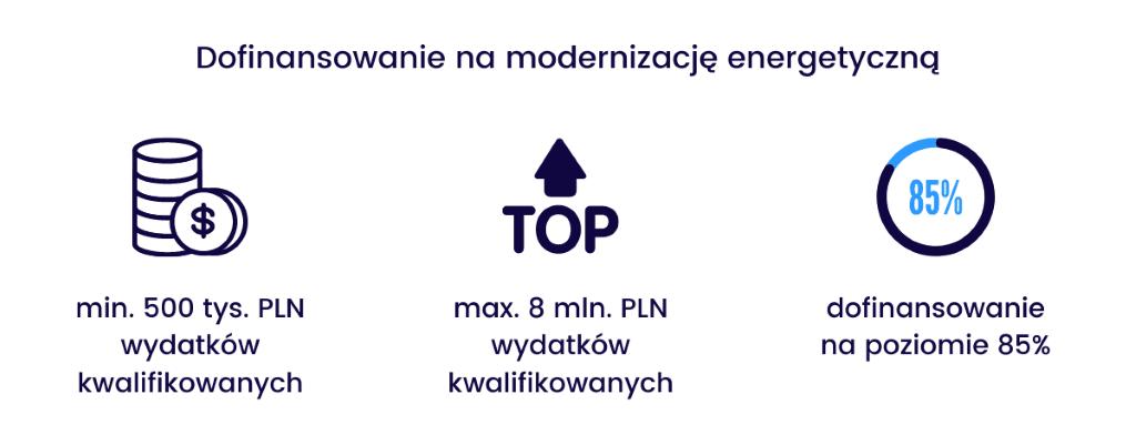 dofinansowanie woj. dolnośląskie - modernizacja energetyczna
